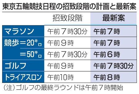 東京五輪競技日程の招致段階の計画と最新案