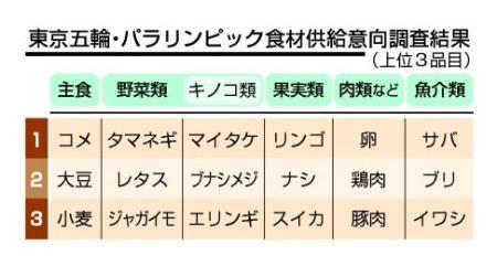 東京五輪・パラリンピック食材供給意向調査結果