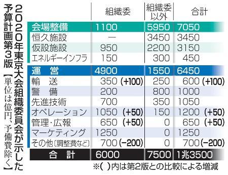 2020年東京大会組織委員会が示した予算計画第3版