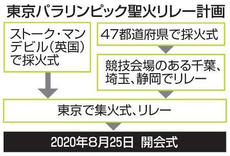 東京パラリンピック聖火リレー計画