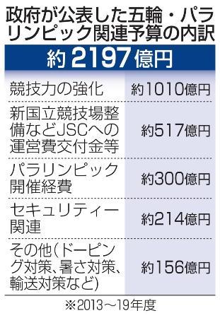 政府が公表した五輪・パラリンピック関連予算の内訳
