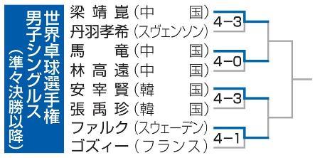 世界卓球選手権男子シングルス(準々決勝以降)