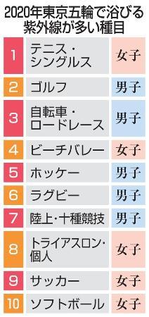 2020年東京五輪で浴びる紫外線が多い種目