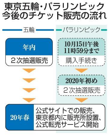東京五輪・パラリンピック 今後のチケット販売の流れ