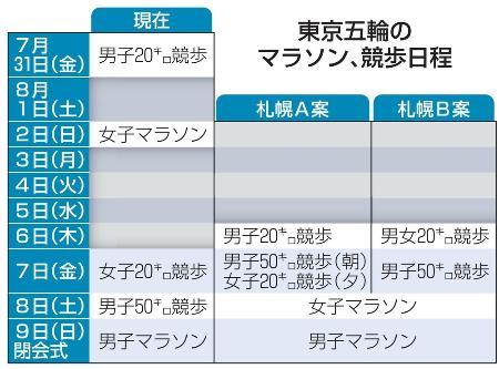 東京五輪のマラソン、競歩日程