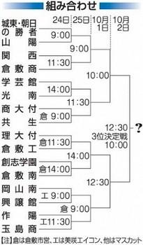 岡山県大会24日開幕 V争いは関西、学芸館、創志が軸