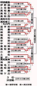 土佐、中村も4強 秋季高知県予選準々決勝