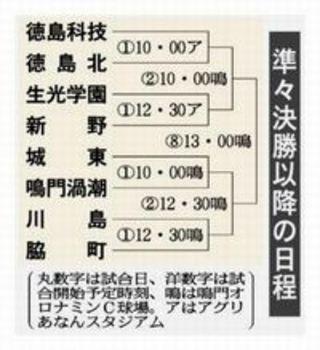 ベスト8出そろう 徳島県秋季大会第5日