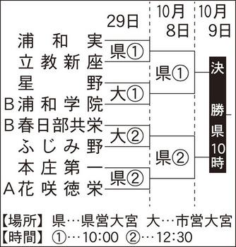 秋季埼玉県大会 4強懸け29日に準々決勝