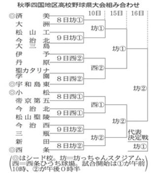 秋季四国地区愛媛県大会 済美が第1シード 来月8日開幕