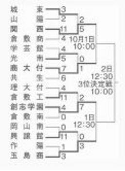 秋季岡山県大会 中国大会懸け、10月1日から4強激突