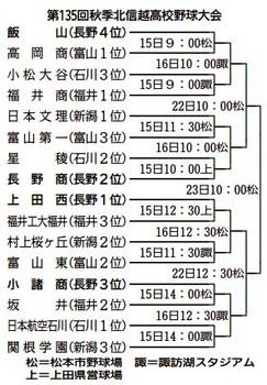 北信越大会、組み合わせ決まる 15日から長野3球場で熱戦