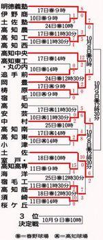 秋季四国大会高知県予選 8日準決勝