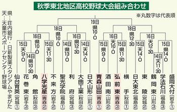 秋季東北大会へ 青森県勢の3校闘志