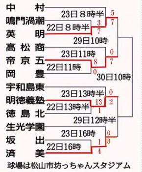 秋季四国大会、29日準決勝 明徳―済美 序盤の攻防鍵
