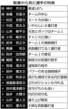 滋賀学園 野球塾(上)技術・体力編