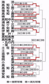 高知東、七回コールド勝ち 四国春季高知県予選