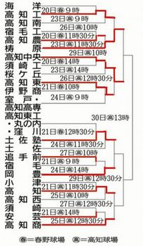 梼原、高知中央が4強進出 四国春季大会高知県予選