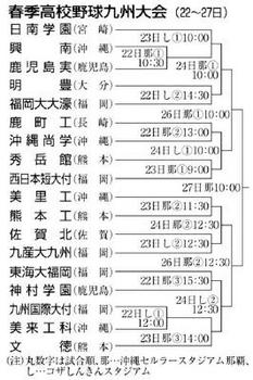 九州大会 22日沖縄で開幕 栄冠目指し18校