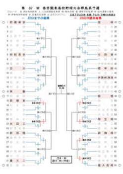 春季関東地区群馬県予選 ベスト16出そろう、2回戦終了