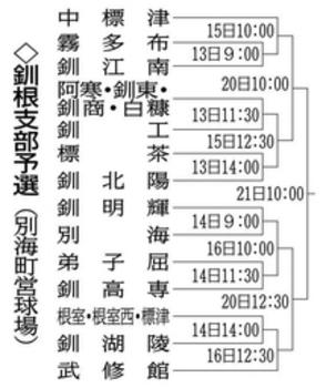 釧根支部予選 全道目指し、14チーム出場 13日開幕