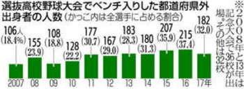 大阪桐蔭 4番打者の山本ダンテ武蔵