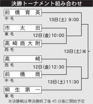 群馬 1年生強化試合「若駒杯」 12日から決勝トーナメント