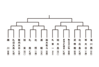 札幌第一、旭大高と初戦 春季全道大会 29日開幕