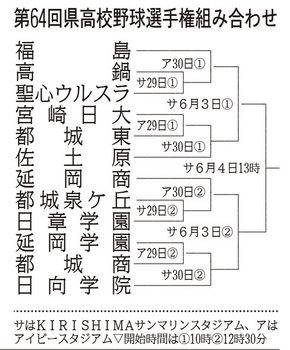 組み合わせ決定 宮崎県選手権