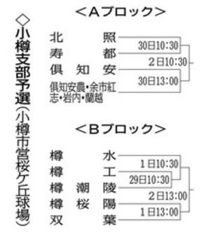 夏の南北海道大会 小樽支部予選 組み合わせ決定