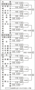 和歌山大会の組み合わせ決まる 7月13日開幕