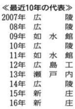 広島 展望 3連覇狙う新庄 追う3校