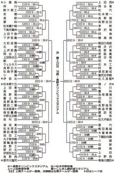 甲子園への道、大混戦 夏の長野大会8日開幕