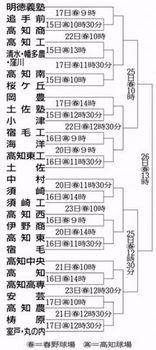 高知大会、15日開幕 31校28チームが出場