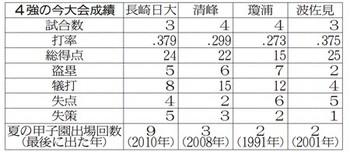 長崎日大VS清峰、瓊浦VS波佐見 22日、長崎大会準決勝