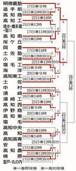 明徳義塾、岡豊が準決勝進出 高知大会第6日
