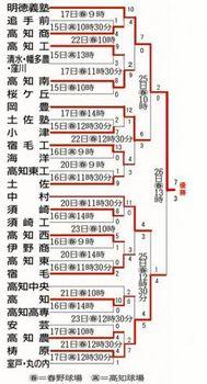 【速報】明徳義塾、8年連続の優勝 夏の高知大会