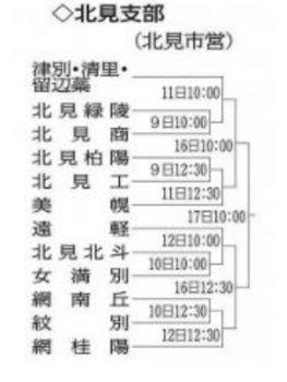 北海道 秋季大会北見支部予選 9日から12チーム熱戦