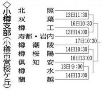 北海道 秋季大会小樽支部予選 北照、初戦は双葉