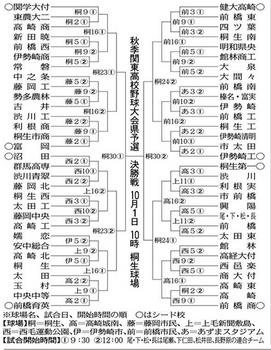 群馬 秋季大会2日開幕 66校62チーム出場