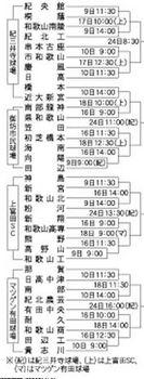 和歌山 秋季大会県予選 9日開幕