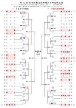 シード関学附、競り勝つ 秋季関東地区群馬県予選