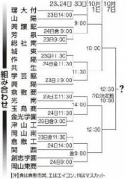 岡山 秋季大会23日開幕 優勝争いは創志学園などが軸