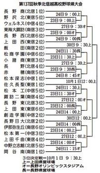 長野 秋季大会 23日開幕 北信越大会の代表は3枠
