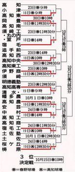 秋季高知県予選、23日再開 2回戦5試合