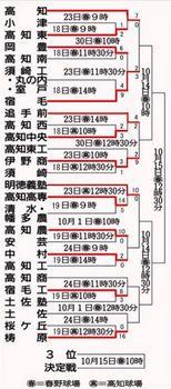 明徳義塾、高知高専にコールド勝ち 秋季高知県大会