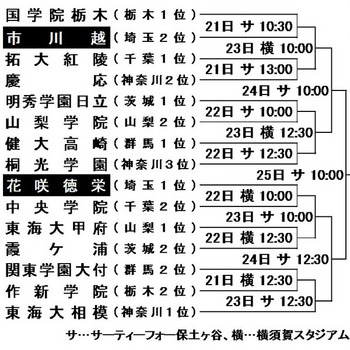 秋季関東大会 花咲徳栄は中央学院 市川越は国学院栃木