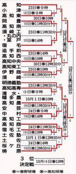 四国秋季高校野球県予選第7日 高知、明徳 四国へ