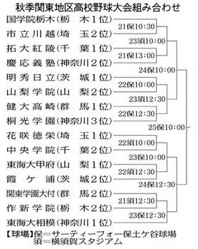 秋季関東大会 花咲徳栄は22日に中央学院と初戦