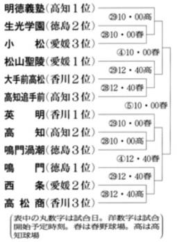 秋季四国地区大会 台風接近で30日に順延